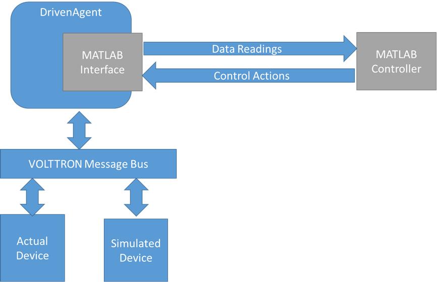 MatLab Integration — VOLTTRON 6 0 documentation